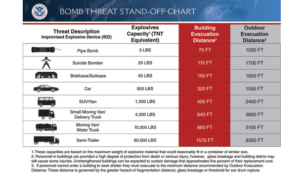 Bomb threat stand-off chart