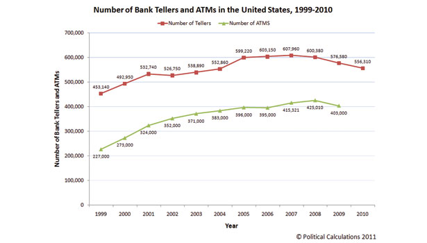 graph showing the number of tellers and atms in the country