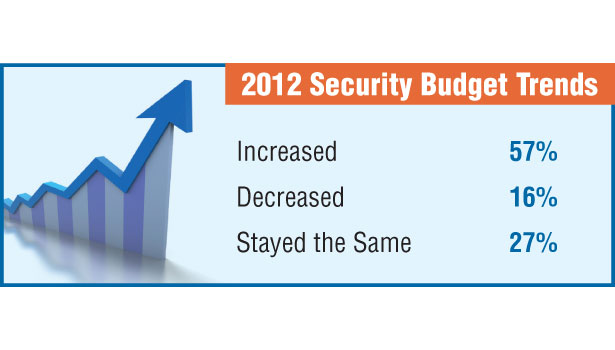 Security budget trends