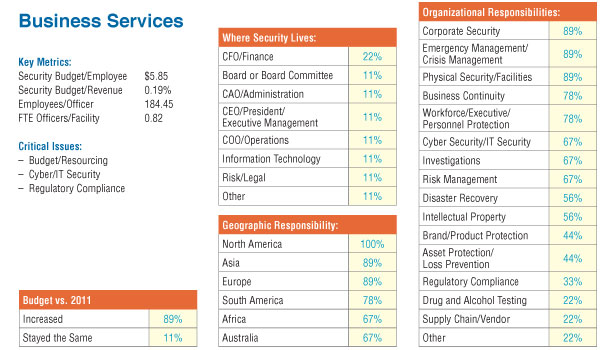 Security in Business Services