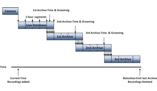 Multi-stage archiving