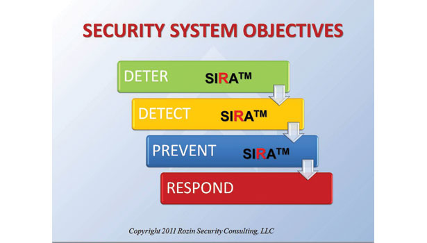 Security System Objectives