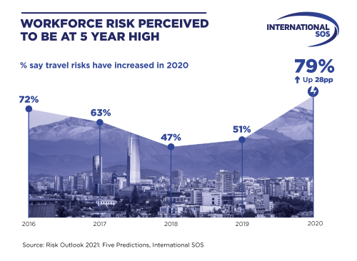 Workforce risk outlook at an all-time high