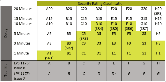 Security Rating Classification