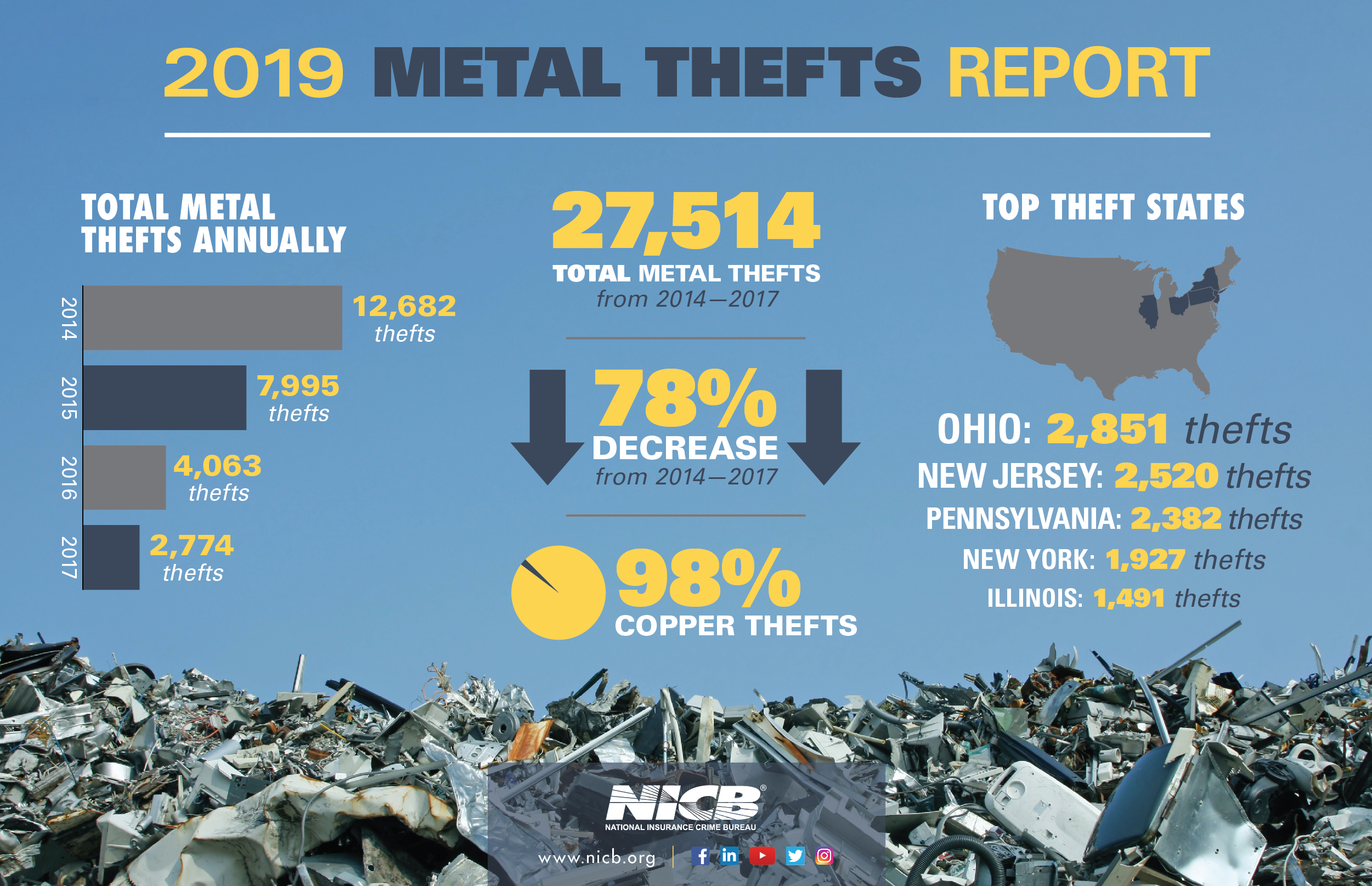 Metal Thefts