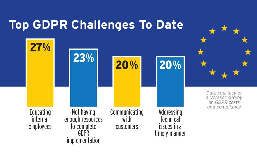 GDPR Implementation Costs Enterprises More than Expected