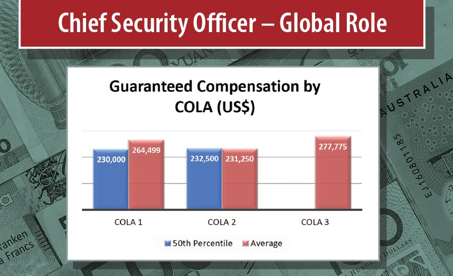 What Salary Does a Security Executive Make?   2019-04-01