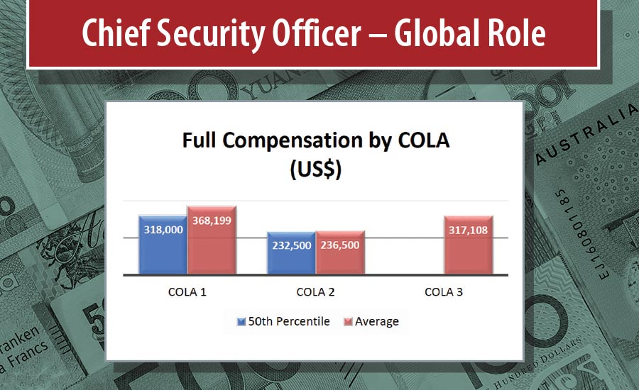 What Salary Does a Security Executive Make? | 2019-04-01 | Security