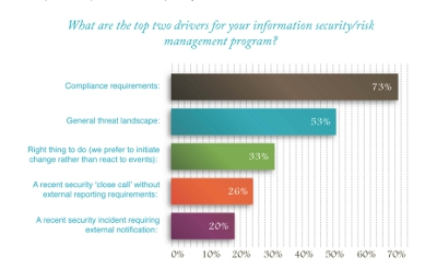 Chart on CISOs' new responsibilities in their organizations