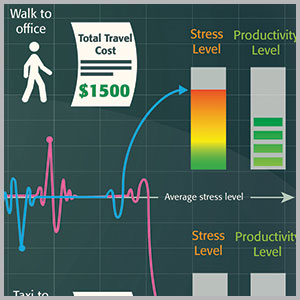 CWT travel stress index