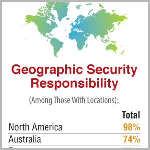 GEOGRAPHIC SECURITY RESPONSIBILITY