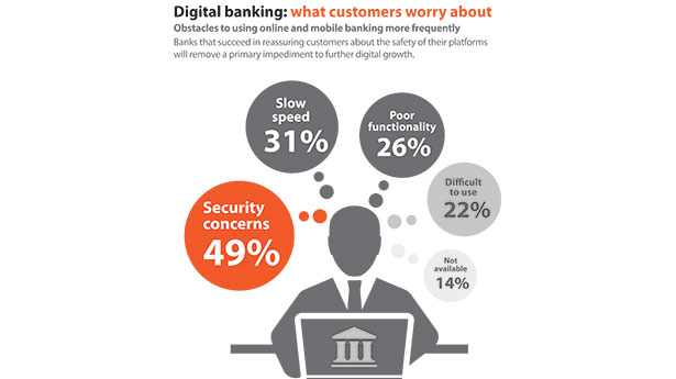 How Secure Is Mobile Banking?