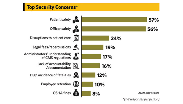 Safety and compliance top concerns for hospitals