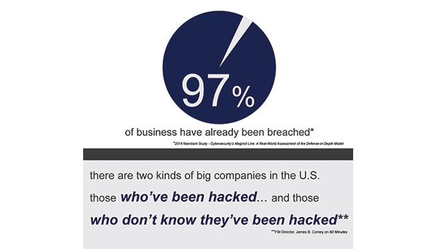 97% of businesses have been hacked
