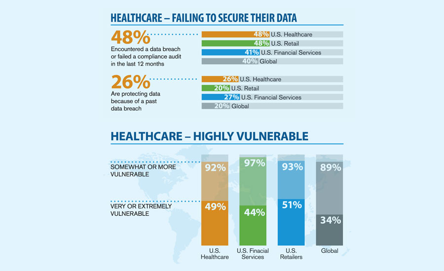 Data Breaches Force Healthcare to Invest in More Cyber Defenses