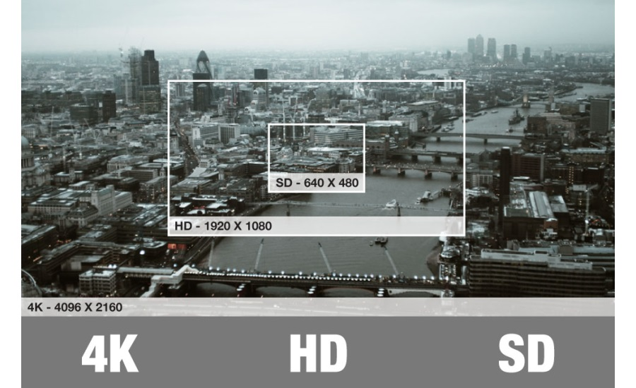 4k compared to HD and SD