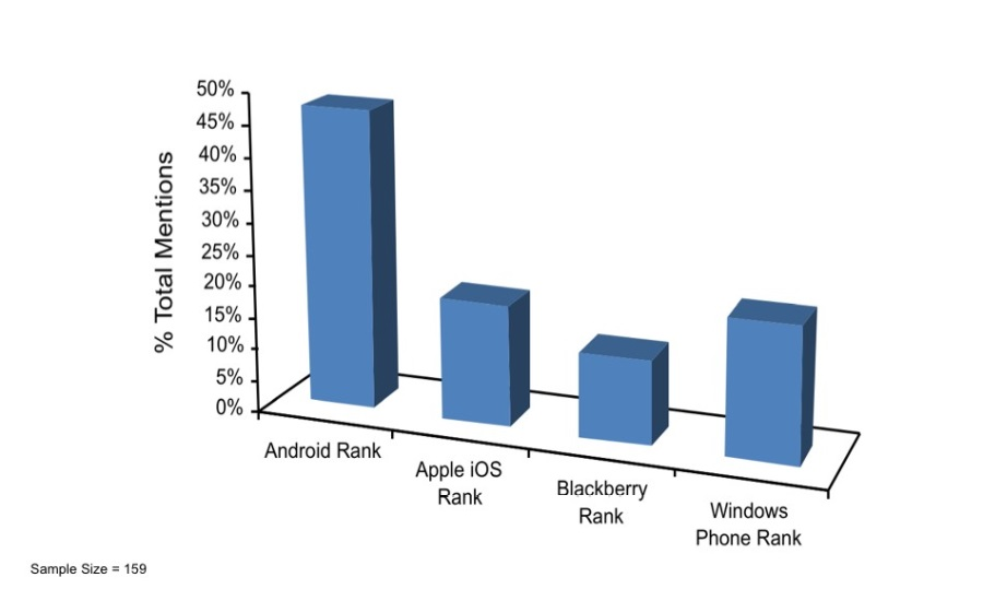 CUPP chart smartphone ranking