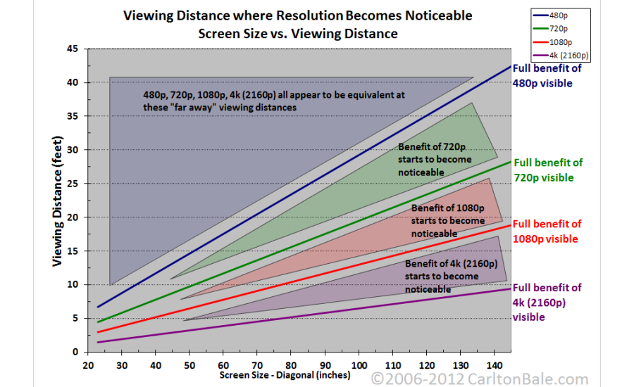 Carlton Bale screen size and viewing distance chart