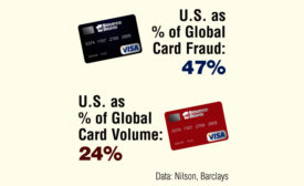 Nearly half of all credit card fraud around the world occurs in the U.S., although Americans account for just a quarter of global card volume