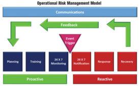 Operational Risk management model © iJET International, Inc. All rights reserved.