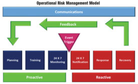 Operational Risk management model © iJET International, Inc. All rights reserved.