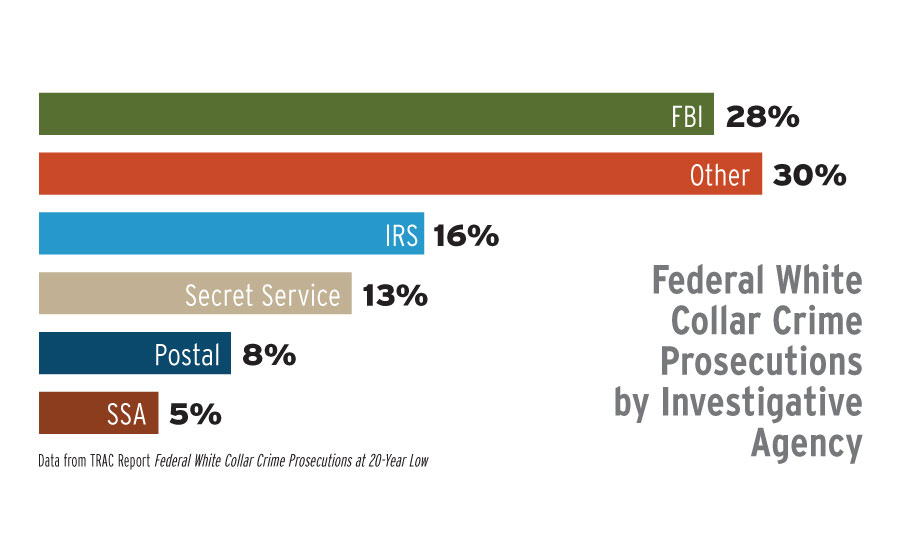 Data from TRAC Report Federal White Collar Crime Prosecutions at 20-Year Low