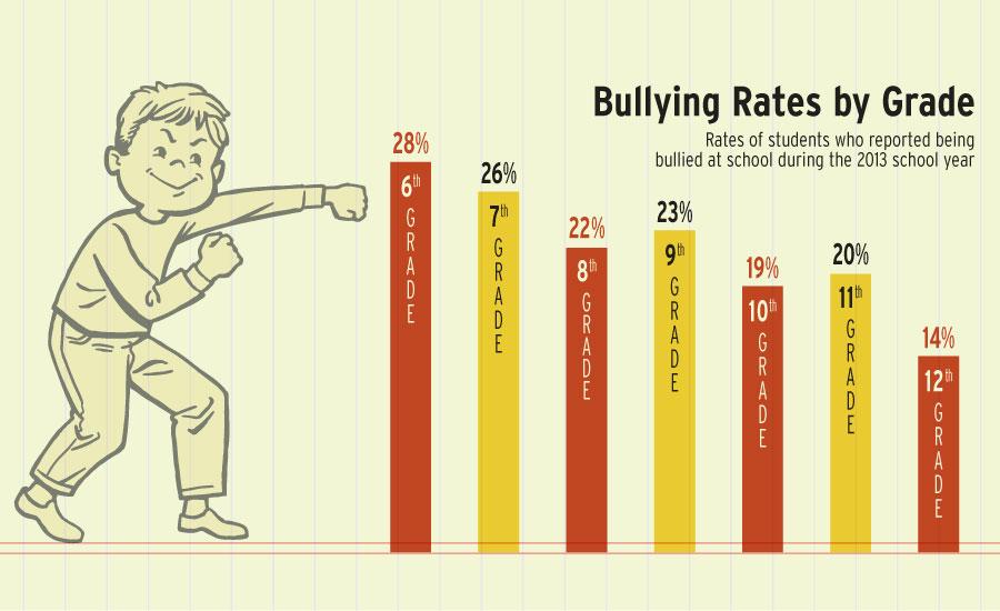 Bullying Chart Erkalnathandedecker