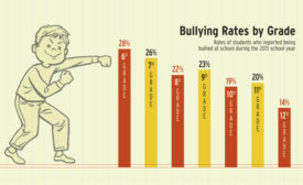 Bullying Chart
