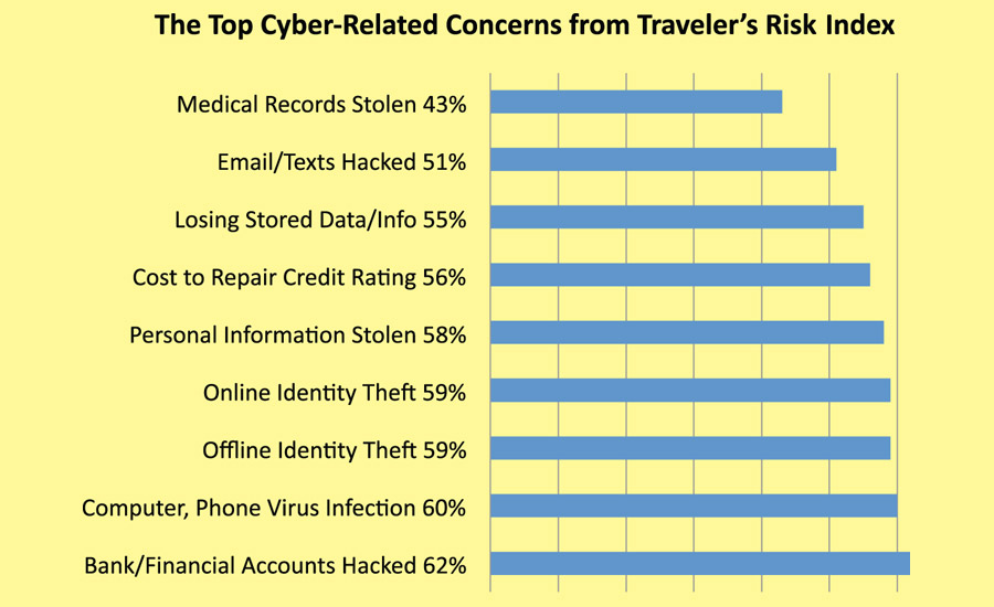 Top Cyber-Related Concerns