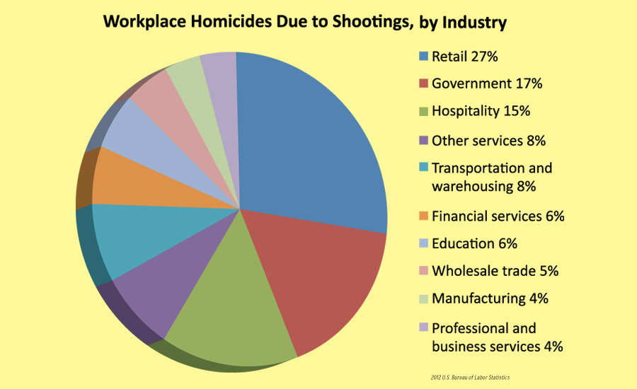 Workplace Homicides Due to Shootings