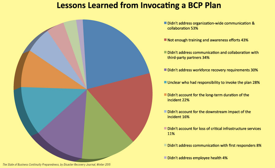 Lessons Learned from a BNP Plan