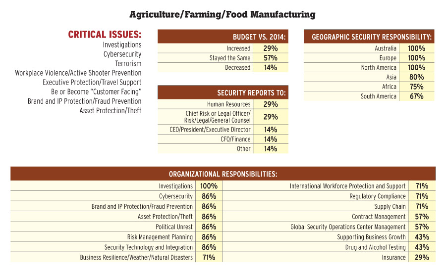 Agriculture/Farming/Food Manufacturing
