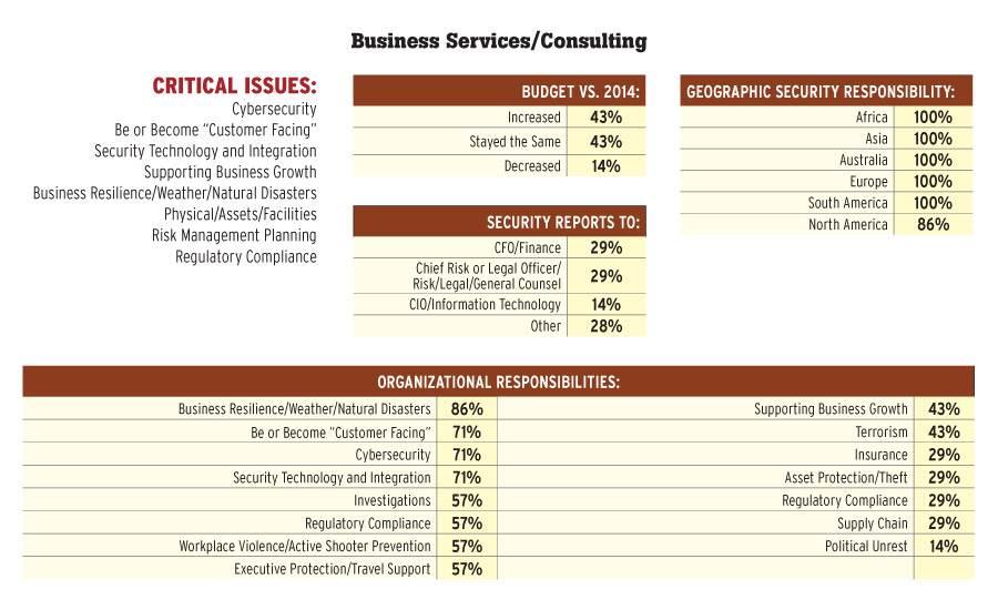 Business Services/Consulting