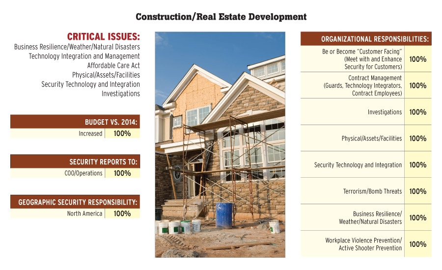 Construction/Real Estate Development