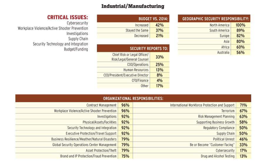 Industrial/Manufacturing