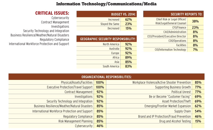Information Technology/Communications/Media