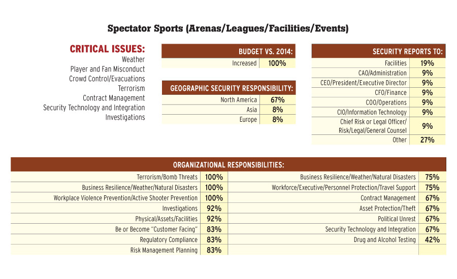 Spectator Sports (Arenas/Leagues/Facilities/Events)
