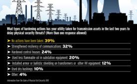 Beyond Compliance, Utilities Remain Vulnerable