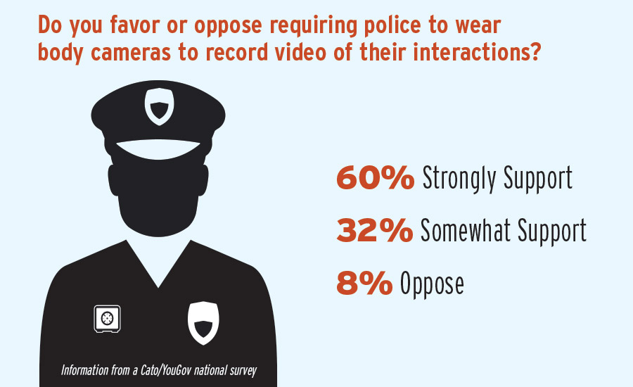 Americans Strongly Support Police-Worn Cameras