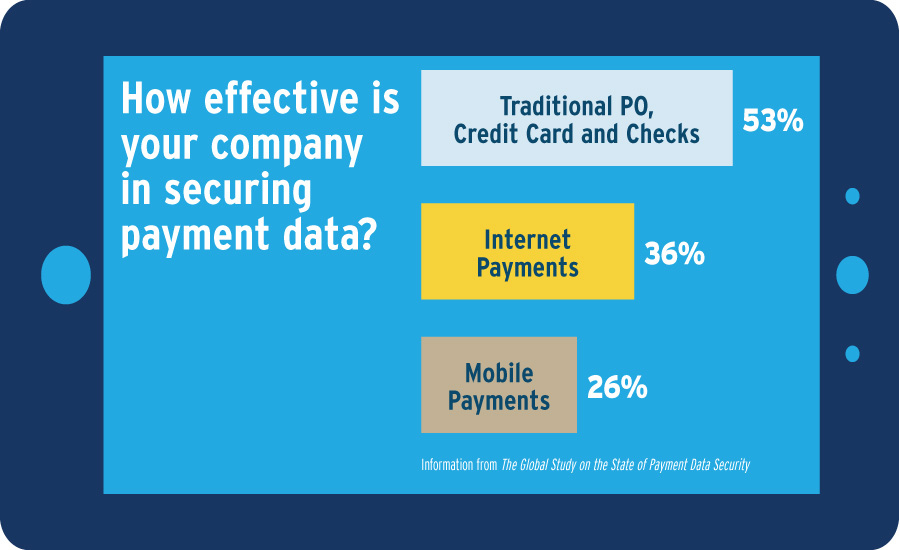 Payment Data Breach Risks Increase as New Payment Methods Emerge