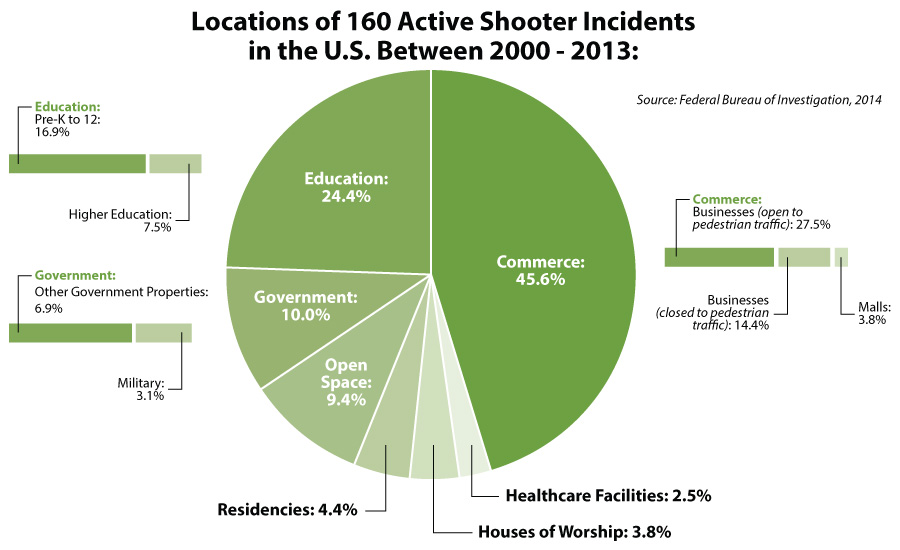 Locations of 160 Active Shooter Incidents in the U.S. Between 2000-2013