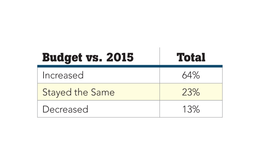 The Security 500: budget vs. 2015