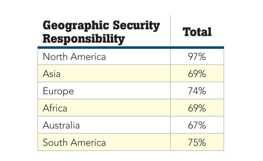 The Security 500: Geographic Security Responsibility