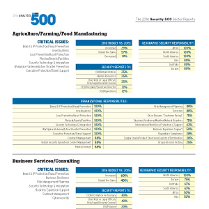 Security 500 report sectors