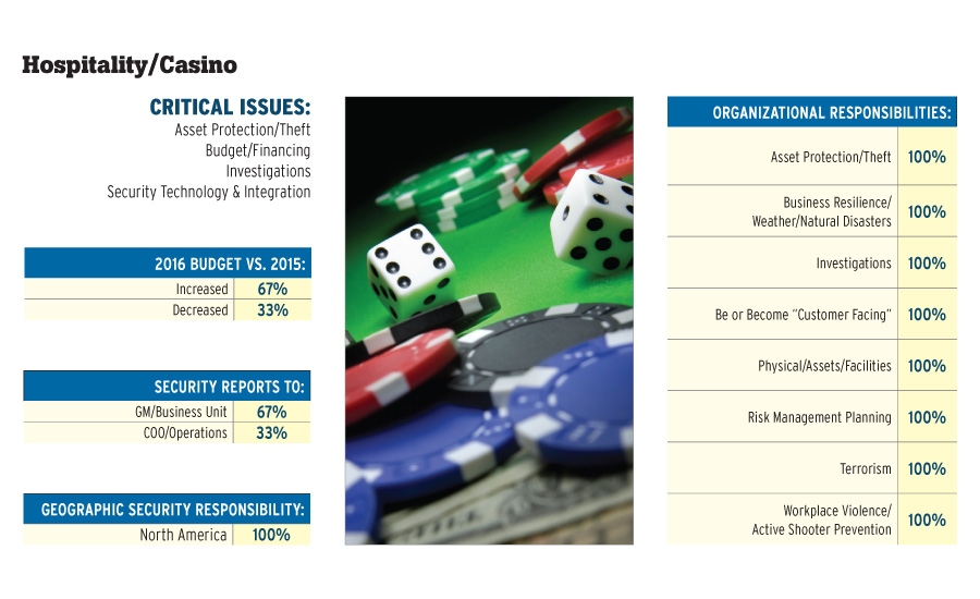 SEC1116-sectors-casino-slide12_900px.jpg