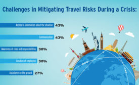 Ineffective Communication Weakening Travel Risk Programs
