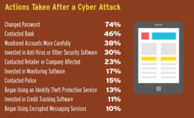 Americans Overly Confident in Cybersecurity Knowledge