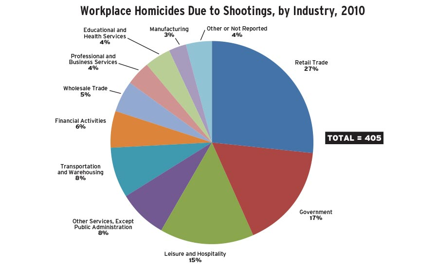 According to the Bureau of Labor Statistics, shootings accounted for 78 percent of all workplace homicides in 2010