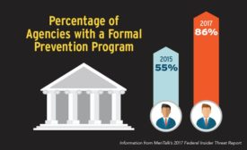 Percentage of Agencies with a Formal Prevention Program