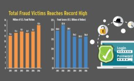 New Record High for Identity Fraud